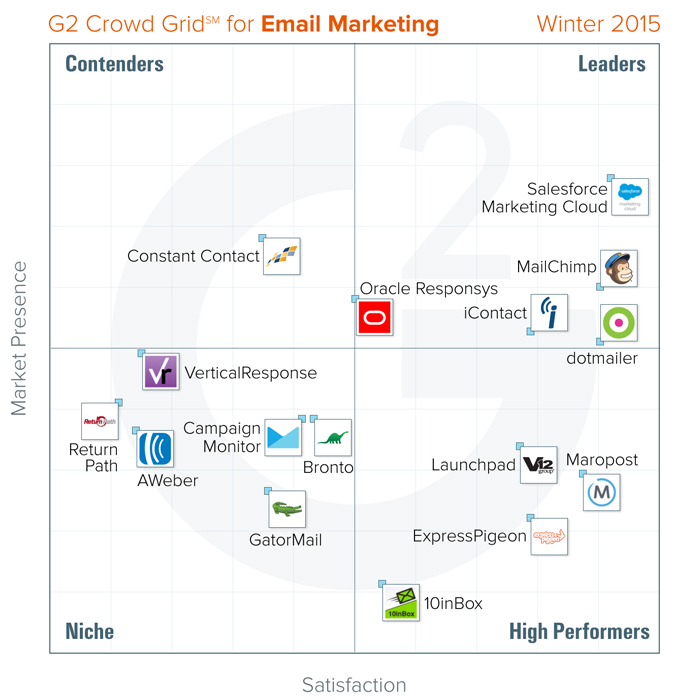 best-Email-Marketing-tools-g2-crowd-winter-2015-1